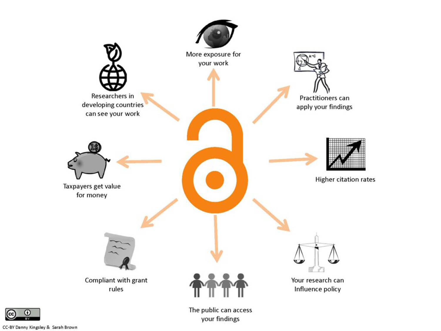 Benefits of Diamond Open Access